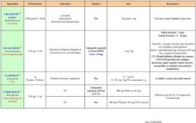 enfant si e avant p o s médicaments d urgence samu 54 smur nancy pdf