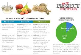 alimenti ricchi di glucidi quali sono i carboidrati quelli semplici e complessi project