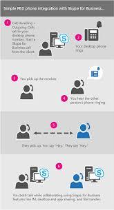 skype pour bureau découvrir skype entreprise support office