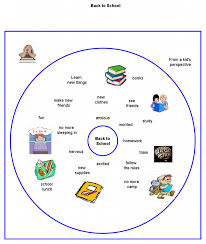 Circle Map Back To From A Kid U0027s Perspective Thinking Maps Thinking