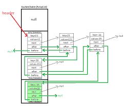 Hash Table Implementation Javamadesoeasy Com Jmse Linkedhashmap Custom Implementation In