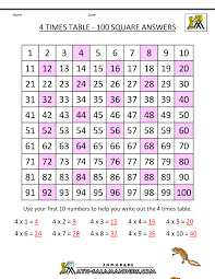 4 times table