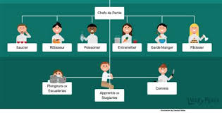 brigade de cuisine all about culinary s brigade de cuisine kitchen hierarchy