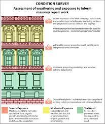 Type Of Cornice Decorative Masonry Repairs