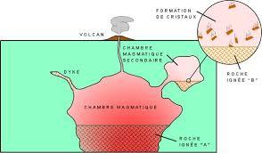 chambre magmatique d馭inition les roches ignées