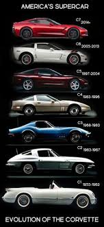 evolution of the chevy camaro evolution learn how to 8k 10k a week with stock profits