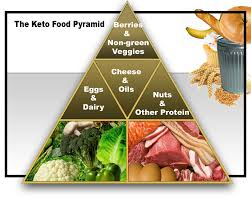 the only diet you should ever consider ketogenic diet basic growth
