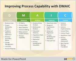 dmaic report template tips to use dmaic tool in business presentations process