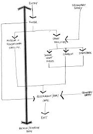 beyond representation architectural design 5 circulatory system