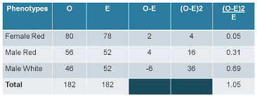 Chi Square Test Table 5 Chi Squared Test Meiosisvariationinheritance