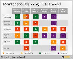 Raci Ppt Template Free Download Raci Matrix Ppt Raci Powerpoint Rasci Matrix Template