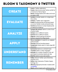 educational technology and mobile learning blooms taxonomy a