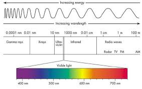 what is the wavelength of red light colour in the visible light spectrum has the least energy electro