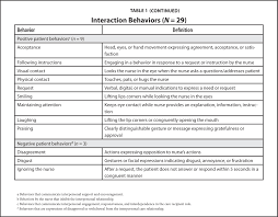 nurse and patient interaction behaviors u0027 effects on nursing care