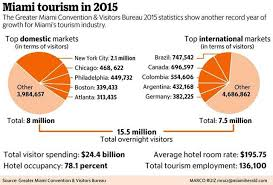 miami bureau of tourism miami is still local tourism bureau says hits record 15 5
