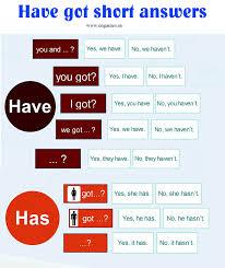 have got short answers infographic web english language esl