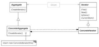 factory pattern in java with exle tutorial review of java design patterns for the java architect exam