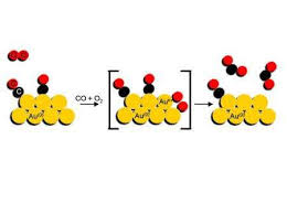 Mechanism for the catalytic reaction  CO   O    gt   CO  Phys org