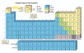 periodic table 6th grade t c marsh preparatory academy 6th grade science the periodic table