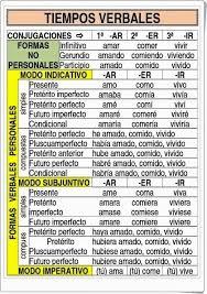 Resume Espanol