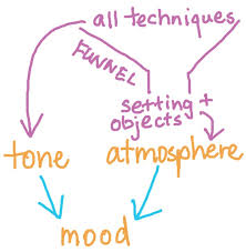 tone atmosphere and mood litlearn