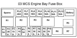 wiring diagram software engine bay fuse box and north motoring