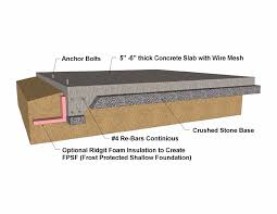 Types Of Home Foundations Building Foundation Types Concrete Foundation