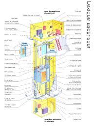 bureau etude ascenseur adc ascenseurs diagnostics contrôles
