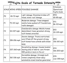 random facts tornadoes piper