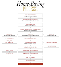 understanding the home buying process sandi pressley real estate