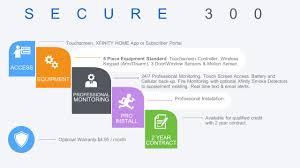 Home Xfinity by Xfinity Home Presentation Why A Home Or Apartment Burglary