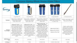 ispring f7 gac f7ro 1 year filter replacement supply fits rcc7