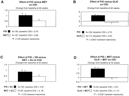 comparison of effect of pioglitazone with metformin or