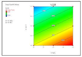 design expert 7 user manual formulation development and evaluation of elementary osmotic tablet