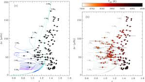 solving the mode identification problem in asteroseismology of f