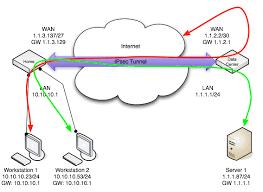 cara membuat vpn ip di mikrotik routing through remote network over ipsec mikrotik wiki
