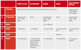 coatings for leisure yachting jotun