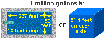 how much is a million gallons water use measurements usgs water