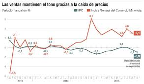 cuanto es el incremento del ipc ao 2016 menos ipc más renta y más consumo economía cinco días