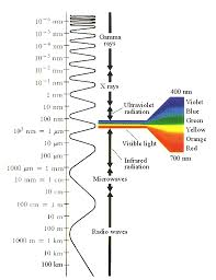 is light a form of energy what is thermal infrared energy