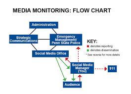 social media plan crisis planning for social media at penn state university