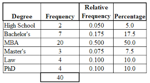 what is a frequency table frequency table categorical data