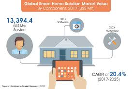 smart home solutions smart home solutions market global trends size share