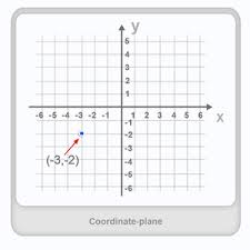 coordinate plane definition examples u0026 fun math worksheets