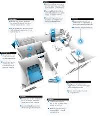 fresh smart house technology chester 4233