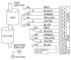 als300m5 limit switch box als300m5 series valve monitor