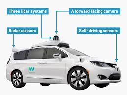 self driving car how does google u0027s waymo self driving car work graphic business