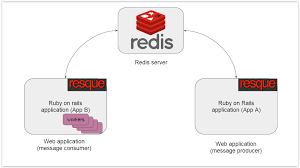 how to implement a distributed redis message processing system by