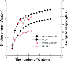 structural and electronic properties of tungsten nanoclusters by