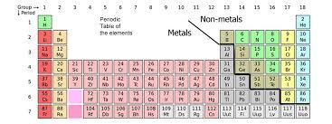 Sulfur On The Periodic Table Periodic Table Sulfur Dioxide Brokeasshome Com
